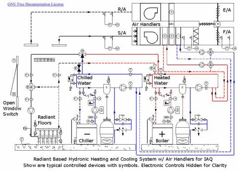 Hydronic system   HVAC Selection