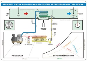 Hermawan's Blog (Refrigeration and Air Conditioning Systems) | Free HVACR Tutorial