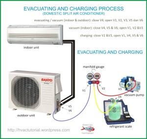 System Evacuating & Charging Process | Hermawan's Blog