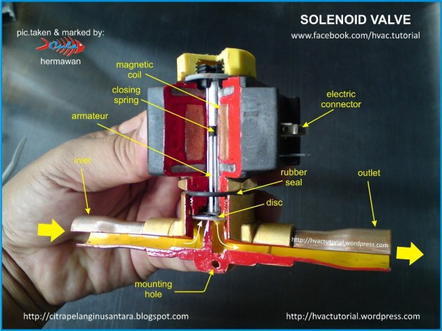 Solenoid Valve | Hermawan's Blog (Refrigeration and Air Conditioning Systems)