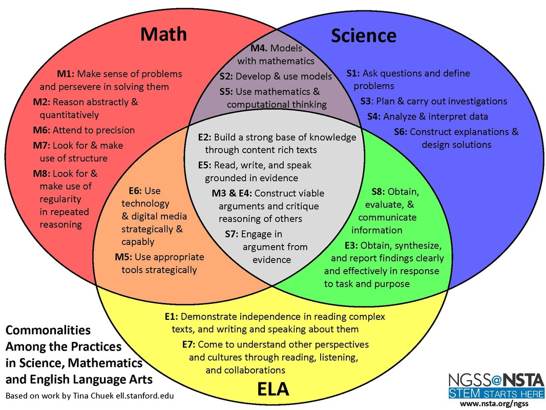 Stem Integration Across The Curriculum