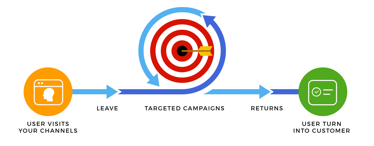 Targeted-Campaigns.jpg