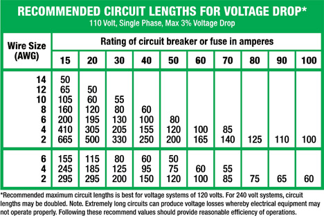 Old fashioned 200 amp wire size chart uk sketch schematic diagram amazing 200 amp wire size chart uk gift schematic diagram series keyboard keysfo Image collections