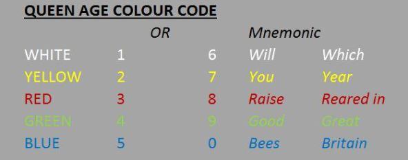 Queen Age Colour Code