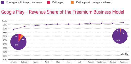 google-play-gelir-analizi