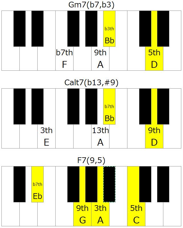 Gm7→C7→F7の左手のVoicing