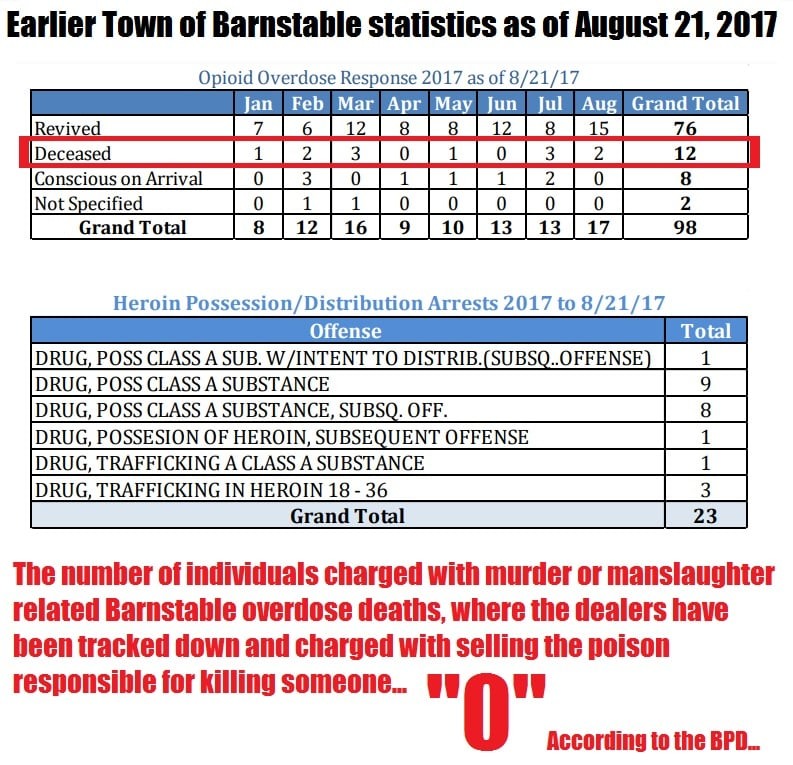 DRAMATIC SPIKE: Latest Alarming Town Of Barnstable OD