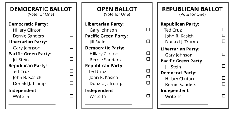 Three ballots are used in a hybrid primary: Democratic, Republican and an Open Ballot. The name of every candidate appears on every ballot.