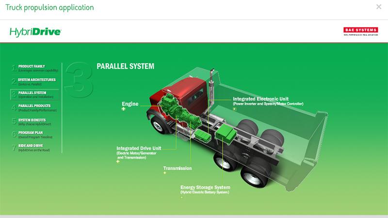 Hybrid trucks for sale