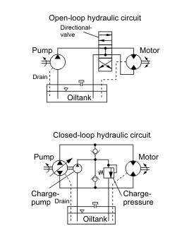 Hydraulic Circuits, Open vs Closed  HydraTech