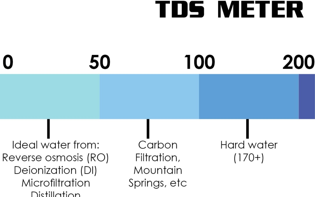 What is a TDS Meter and What Does It Measure?
