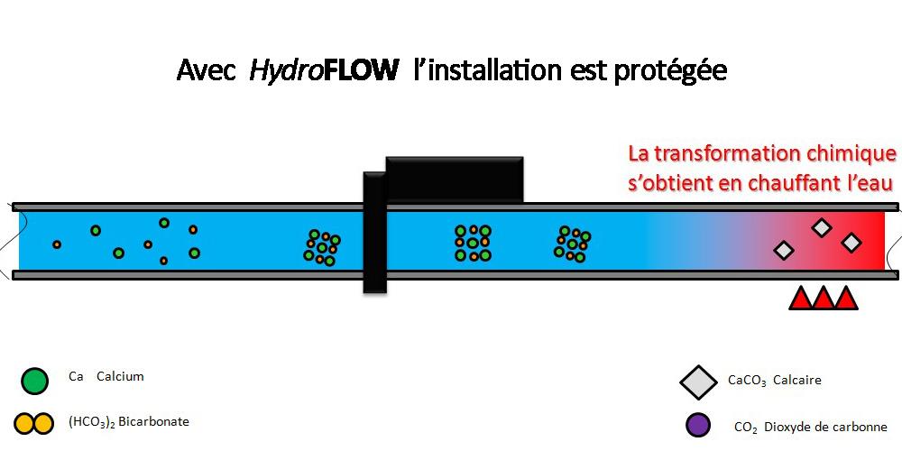 La technologie HydroPATH Process_Calcaire_5