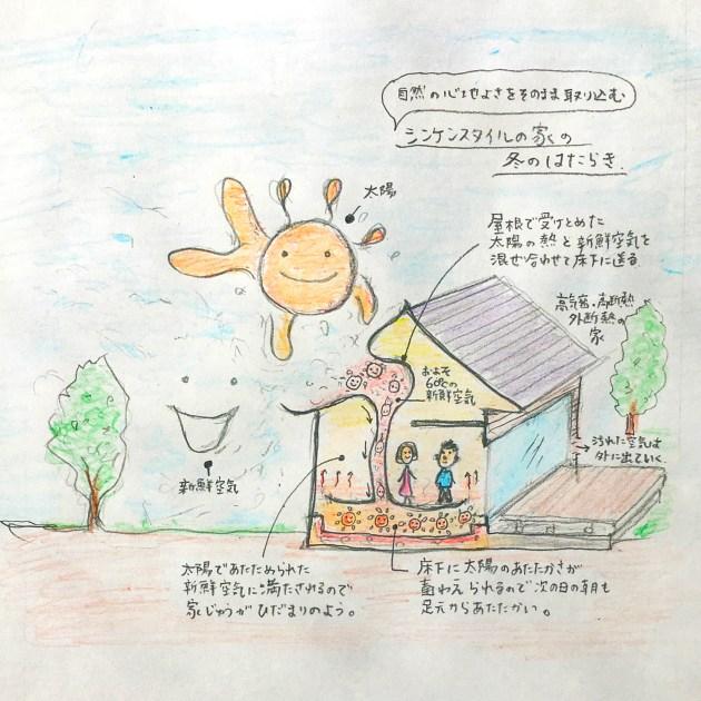 パッシブソーラー(太陽暖房×空気コントローラー)