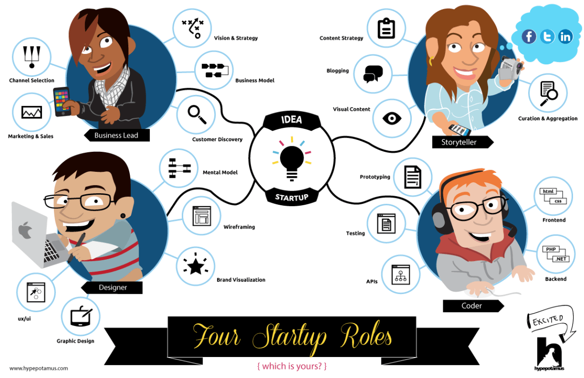 Every startup has four roles to fill to come from idea to success. Which is yours?