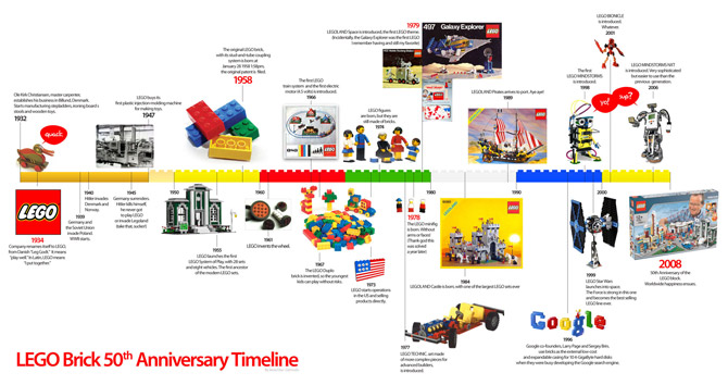 lego 50th anniversary timeline