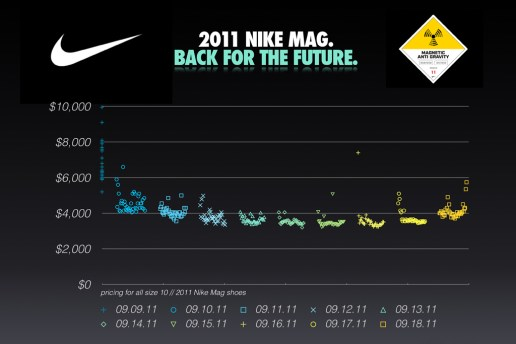 2011 Nike MAG Price Infographic