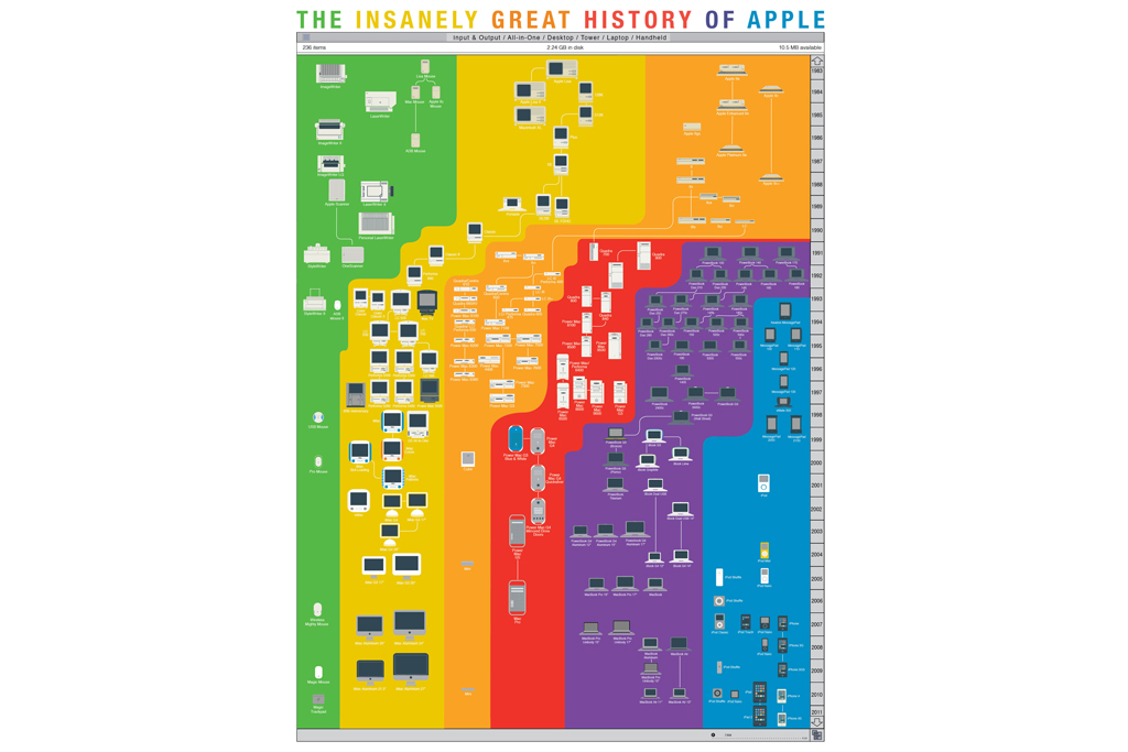 pop chart lab the insanely great history of apple
