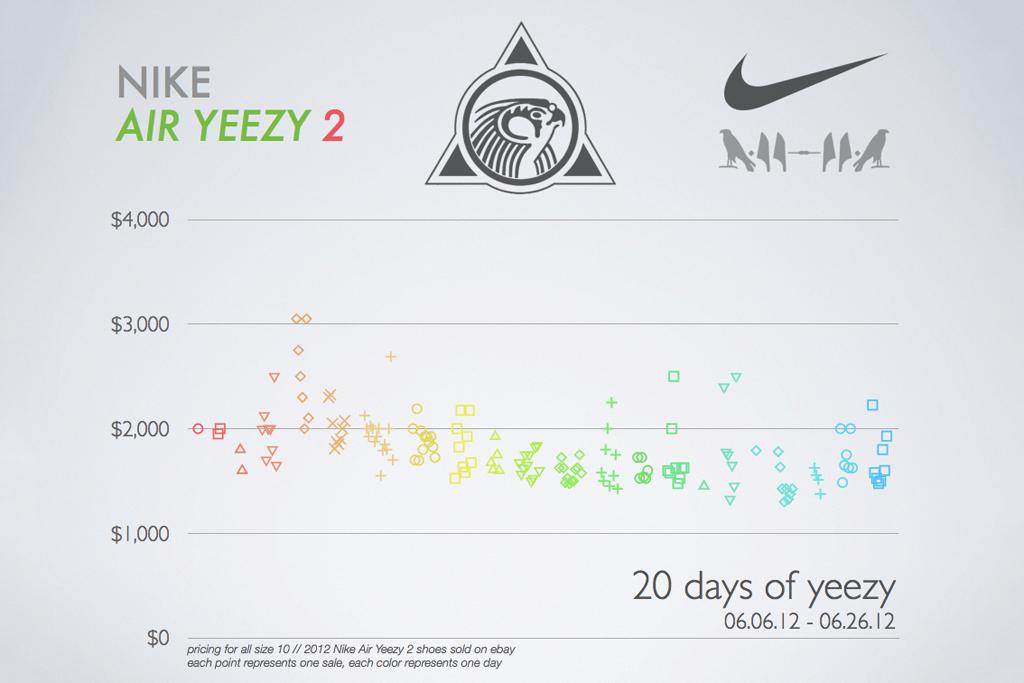 2012 Nike Air Yeezy 2 Price Infographic