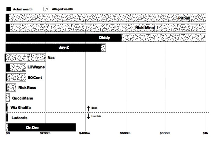 Businessweek: Most Rappers Are Lying About Their Money