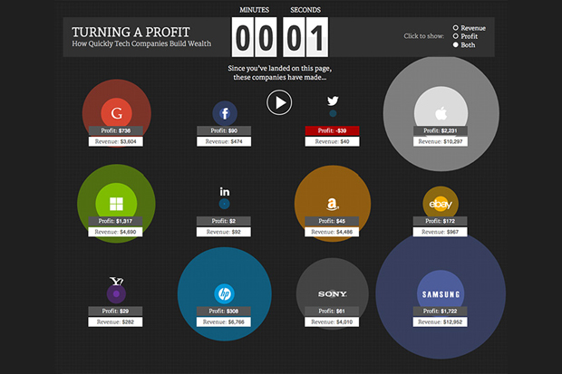Check Out How Much Tech Firms Make Each Second