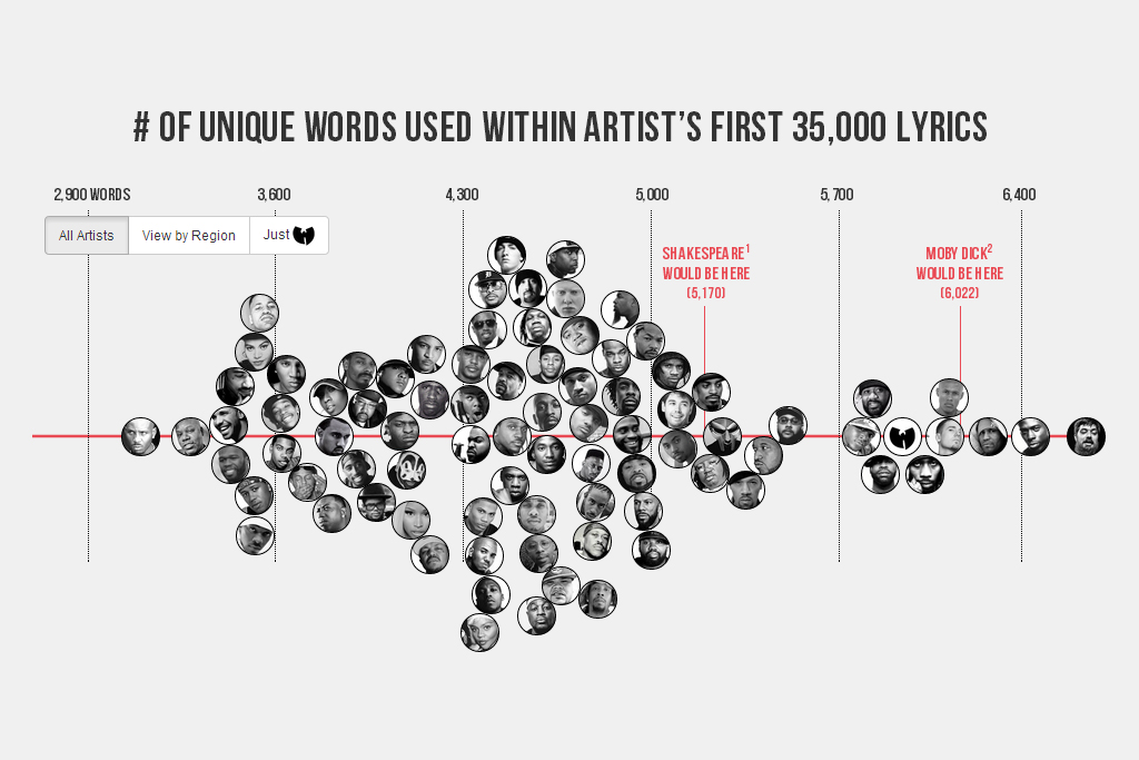 the largest vocabulary in hip hop who does it belong to