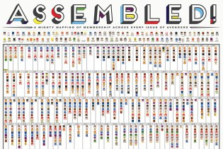 """Pop Chart Lab's """"ASSEMBLED!"""" Poster Maps Out 'Avengers' Membership Throughout the Comics"""