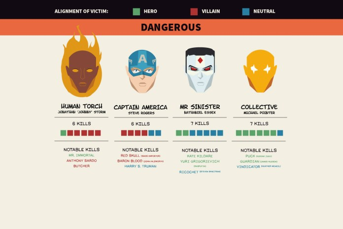 This Infograph Lists the Deadliest Killers in Marvel History