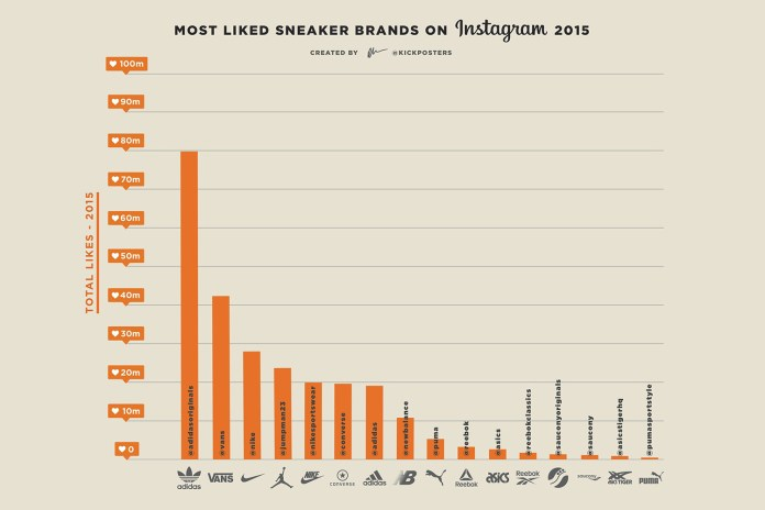 adidas and Vans Dominated the Likes on Instagram in 2015