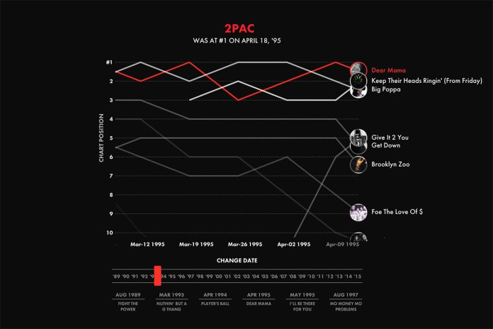 Explore the Evolution of Hip-Hop Charts With This Interactive Timeline