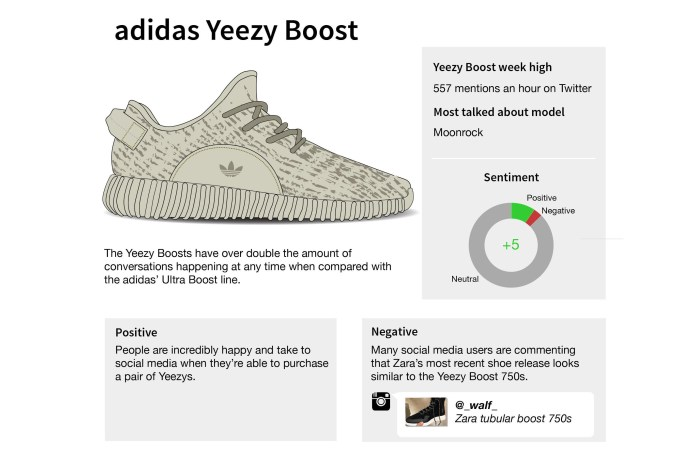 The Top adidas Sneakers in Social Media as Shown in This Infographic