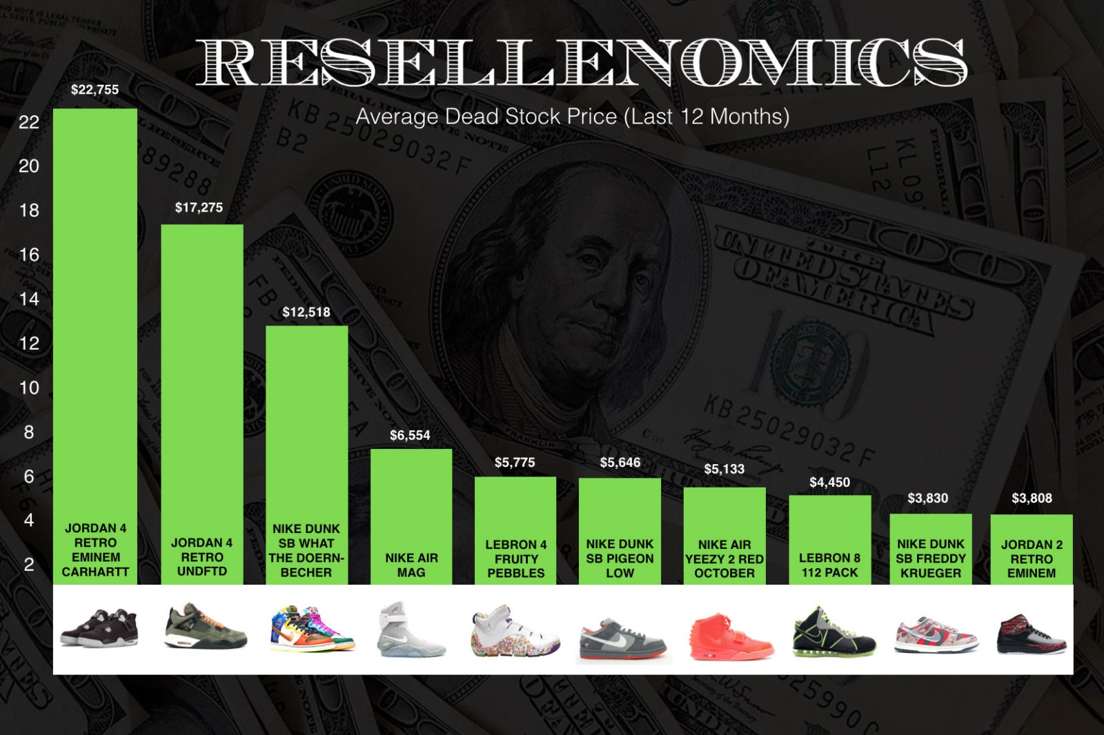 how to become a reseller hypebeast