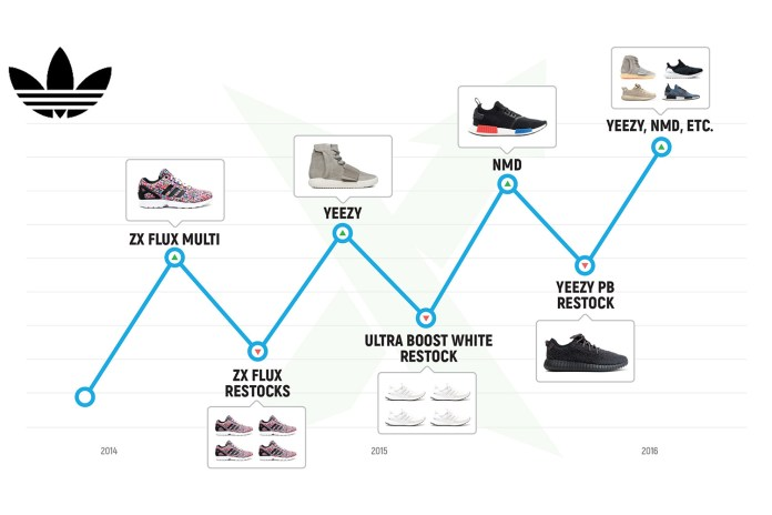 Take a Look at How adidas' Stock & Resell Value Has Risen Over the Years