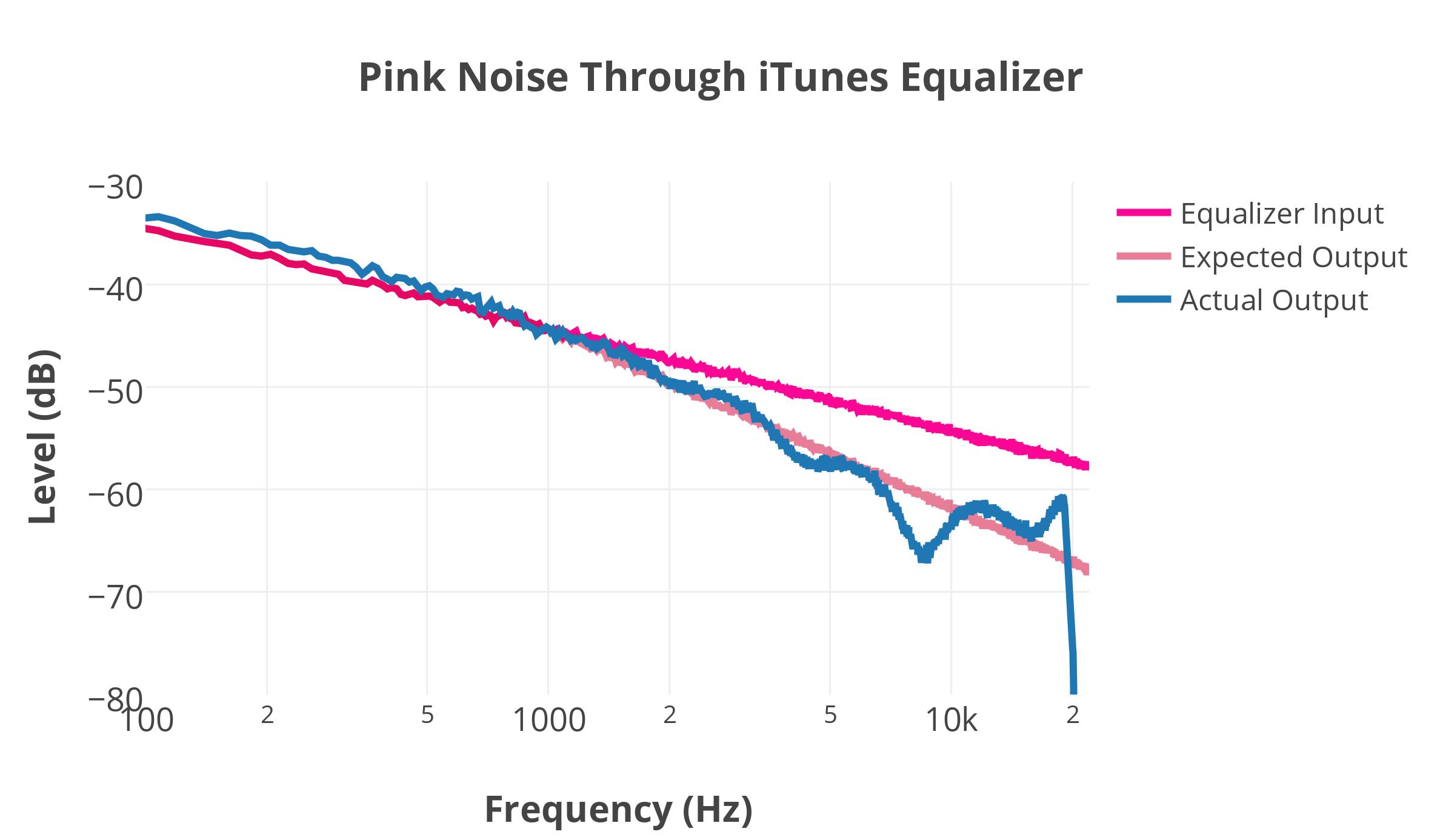 Pink Noise | Hyperacusis Focus
