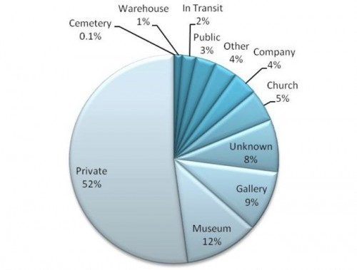 Theft by Location as Reported to the Art Loss Registry