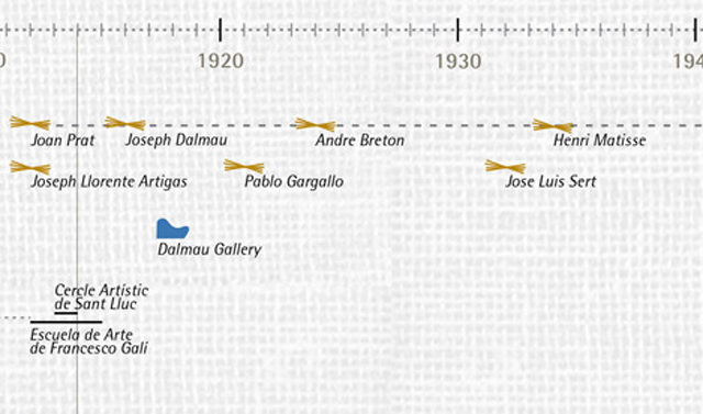 Detail of Miro's timeline