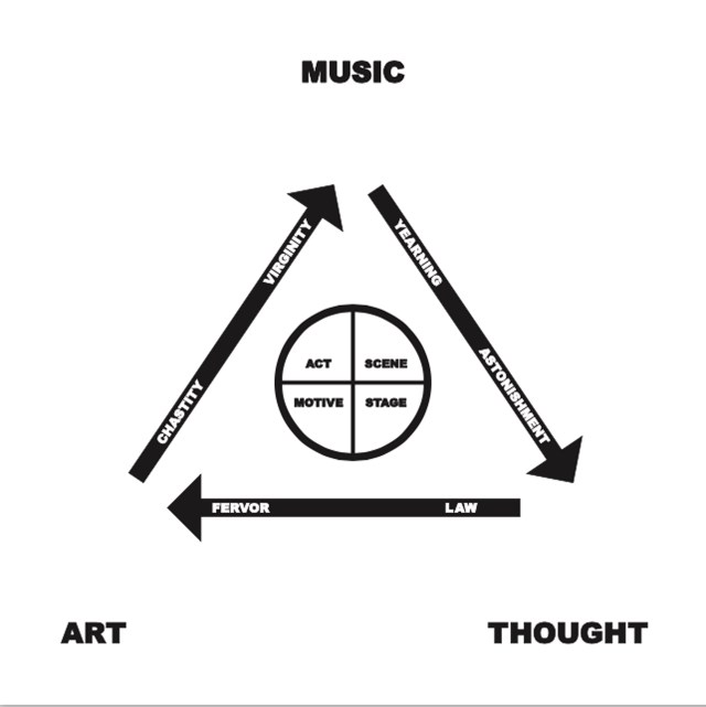 Perichoresis of Music, Art, Thought