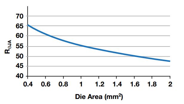 RΘJA vs. die area
