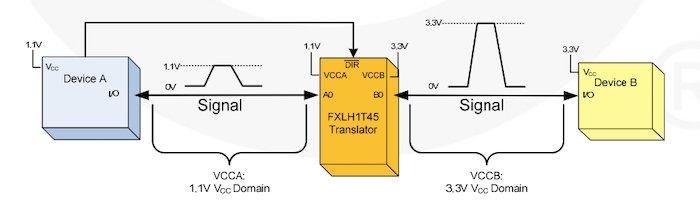 Example of a bi-directional translator