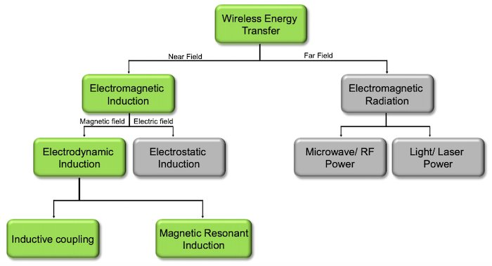 Basic overview of wireless energy transfer