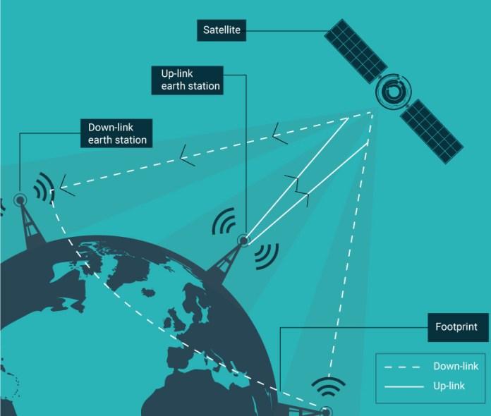 Flex PCB application in basic satellite operation