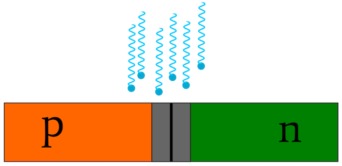 The pn junction as an optical detector