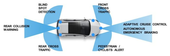 Safety features on radar-equipped vehicles