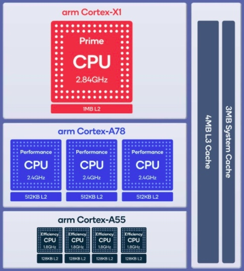 The Snapdragon 888 circuit itself contains eight processor cores