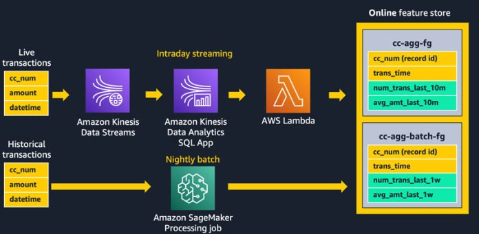 using streaming ingestion with amazon sagemaker feature store to make ml backed decisions in near real time 3 hyperedge embed image