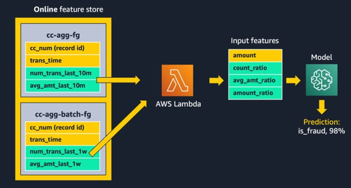 using streaming ingestion with amazon sagemaker feature store to make ml backed decisions in near real time 4 hyperedge embed image