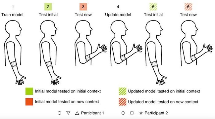 An image providing drawn out motion positions for giving context to the sensors.