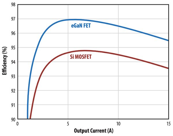 Comparison of a 48 V to 12 V buck converter with GaN