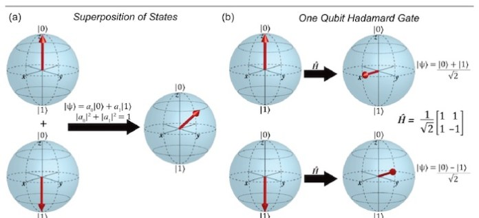 Image depicting the states of a qubit