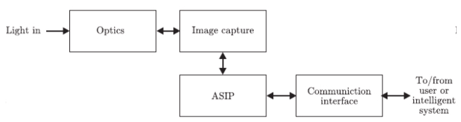 Basic structure of a smart camera
