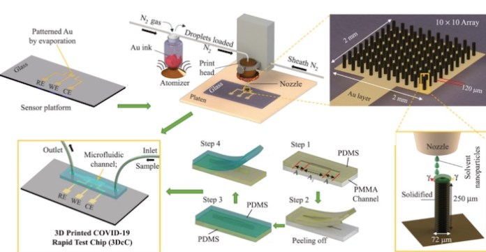 A schematic of the microfluidic chip's manufacturing process